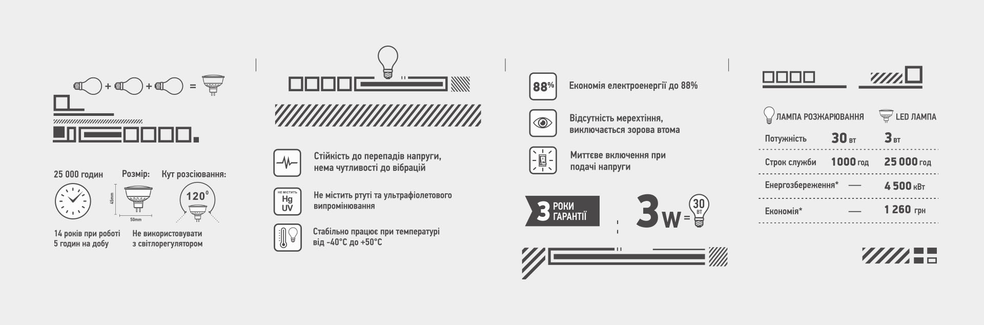 Дизайн иконок для упаковки ламп
