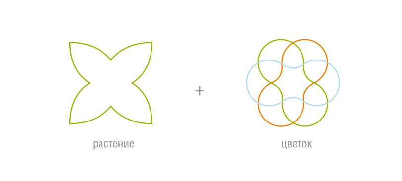 Farm logo design, дизайн логотипа для сельскохозяйственной компании