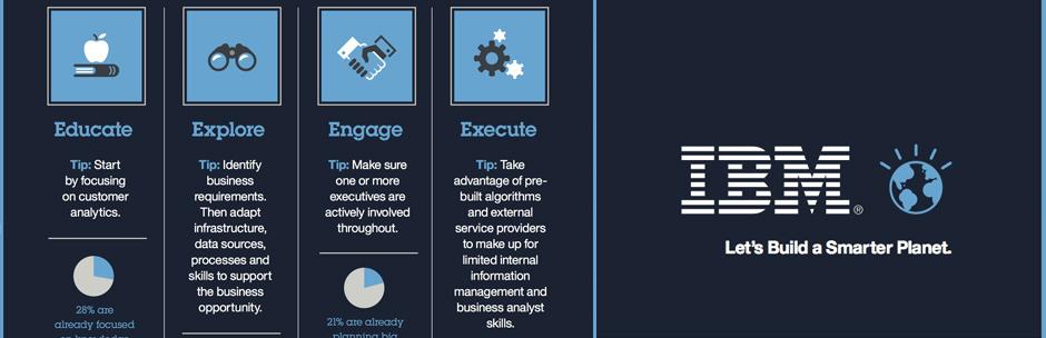 Инфографика IBM